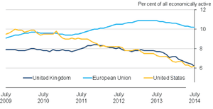UK unemployment data, May-July 2014