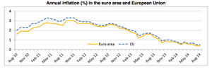 Eurozone inflation, revised, August 2014