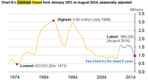 UK claimant count, to August 2014
