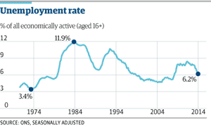 UK unemployment rate since 1970