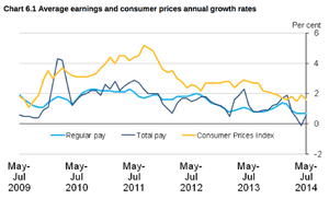 Uk real wages, to July 2014