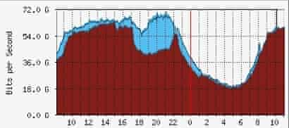 LONAP's data on internet usage on Wednesday (red) and Thursday (blue).