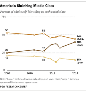 US Money middle class Pew
