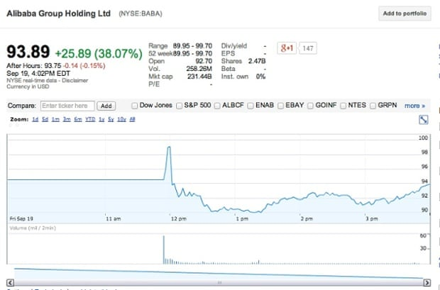 Alibaba Ipo Market Values E Commerce Giant At 231bn In Enthusiastic Opening Day Live Business The Guardian Analyzing alibaba group (nyse:baba) stock? alibaba ipo market values e commerce