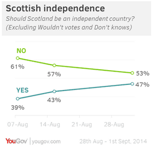 YouGov Scottish Independence polling