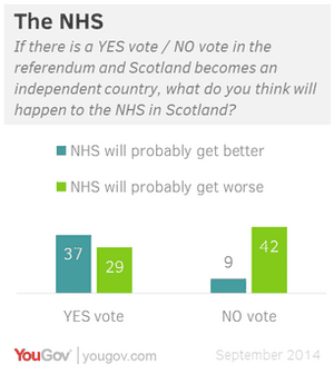 YouGov polling on the NHS and Scottish Independence