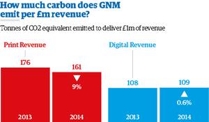 LoV Carbon per £m web 2014 NEW