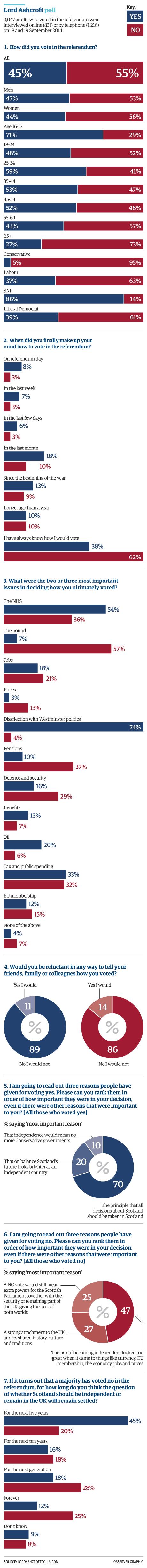 gu Scot poll