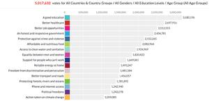 UN survey of attitudes towards global priorities