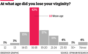 Average age guys lose their virginity