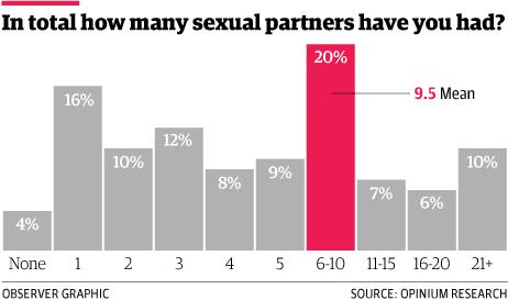 Drive chart sex age How Libido