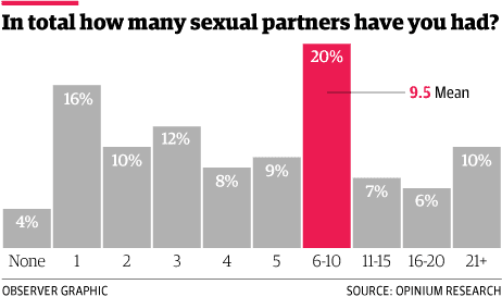 British sex survey 2014: 'the nation has lost some of its sexual ...