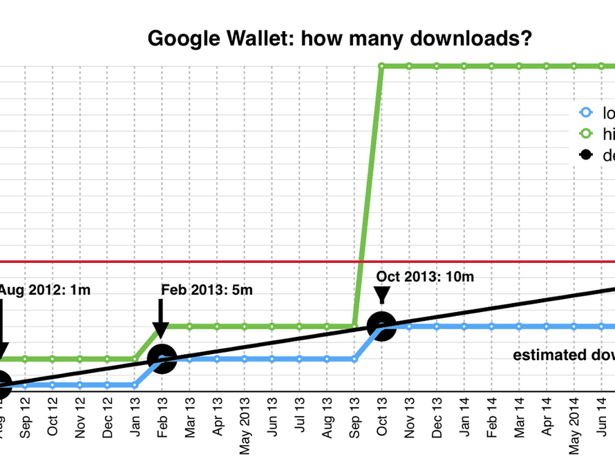 Google Wallet download growth