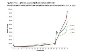 DfE phonics check graph, 2012-14