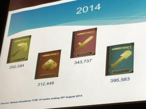 The Bookseller's breakdown of Minecraft book sales in the UK in the first eight months of 2014