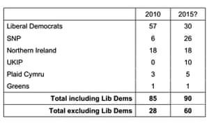 MPs chart