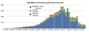 BlackBerry revenues by source, 2Q FY 15