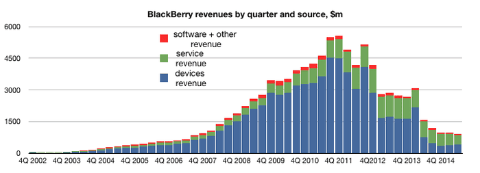 Ten things to know about BlackBerry - and how much trouble