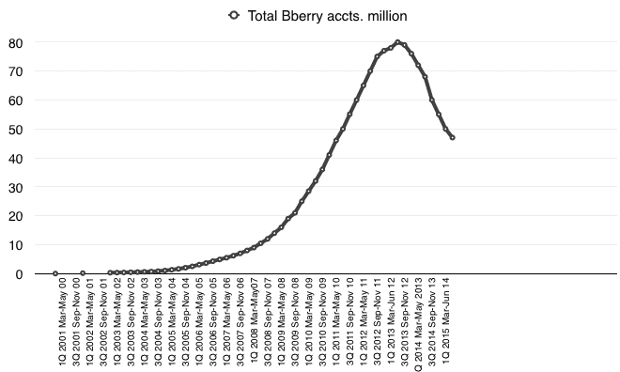 BlackBerry accounts 2Q FY 15