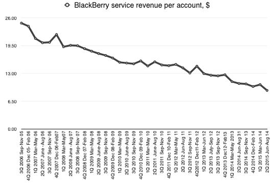 BlackBerry service revenue per account