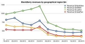 Ten things to know about BlackBerry - and how much trouble it is (or