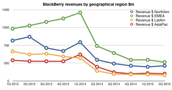 BlackBerry revenues by geographical segment