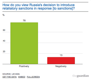 Russian public opinion on sanctions.