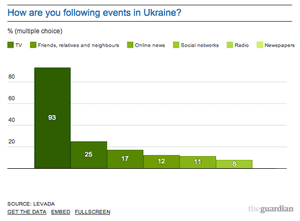 How Russians are following events in Ukraine.