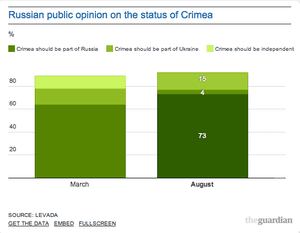 How do Russians view events in Crimea?