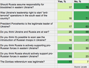 Russian public opinion on events in Ukraine