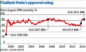 Putin's popularity