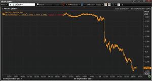 Euro vs dollar, September 4 2014