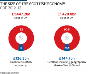 scottish economy Chris gilmour: cheers to whisky for keeping the scottish economy ticking bl premium 09 may 2018 - 06:14 chris gilmour b l premium this article is reserved for.