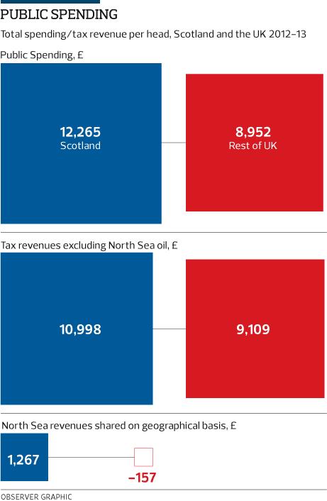 referendum public spending