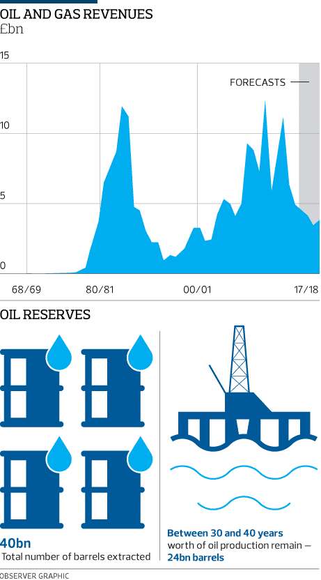 referendum oil gas