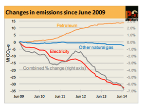 changes in emissions since June 2009