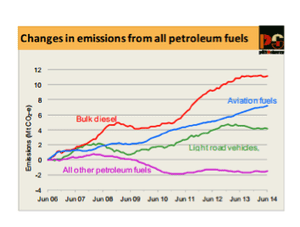 changes in emissions from all petr fuels