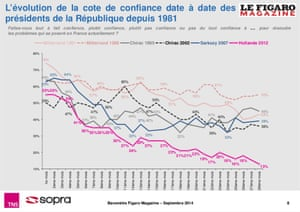 Hollande is the most unpopular French president ever