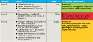 Carbon emissions calculations for the 2014 Guardian sustainability report