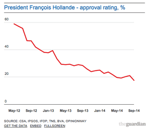 President Hollande's popularity