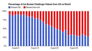 YouTube's chart of ice bucket challenge videos.
