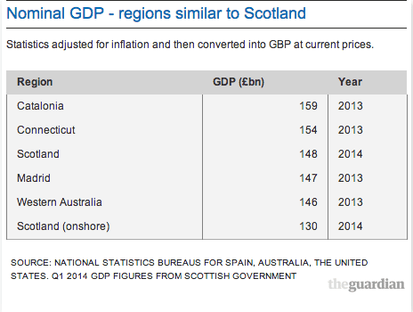 Nominal GDP - regions similar to Scotland