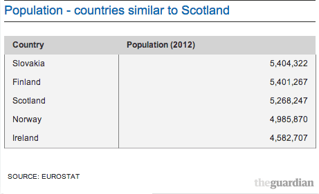 Population - countries similar in size to Scotland