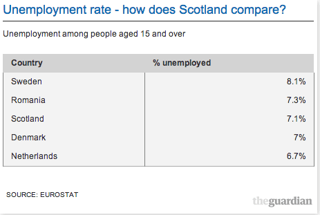 Unemployment rate - how does Scotland compare?