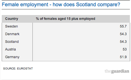 Female employment - how does Scotland compare?
