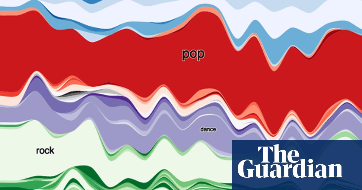 Australian music across four decades – how our popular music