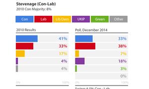 Stevenage poll