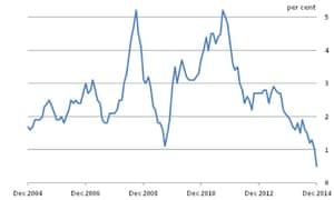 UK Inflation 2004 - 2014