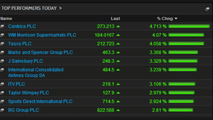 Biggest risers on the FTSE 100, afternoon, January 13 2015