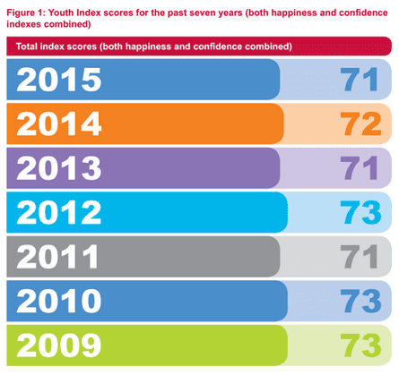 The Prince's Trust Youth Index figures for the past seven years for both happiness and confidence.